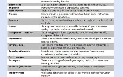 Jobs Of The Future
