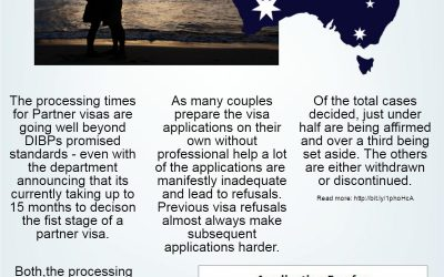 Longer Processing Times For Partner Visa